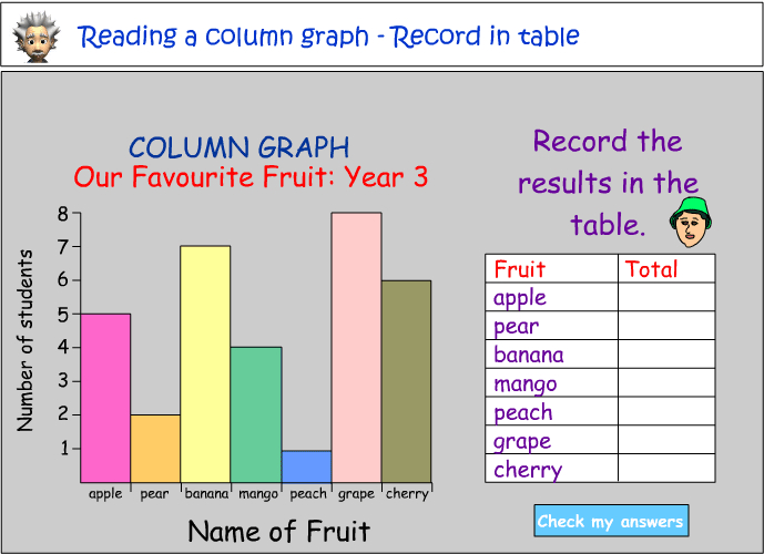 graphs to use in geography coursework