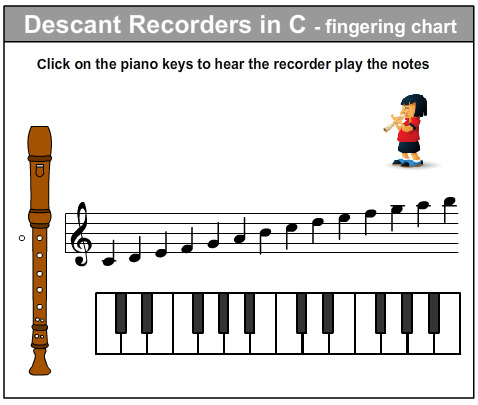 Recorder Notes Chart Songs - Pssucai