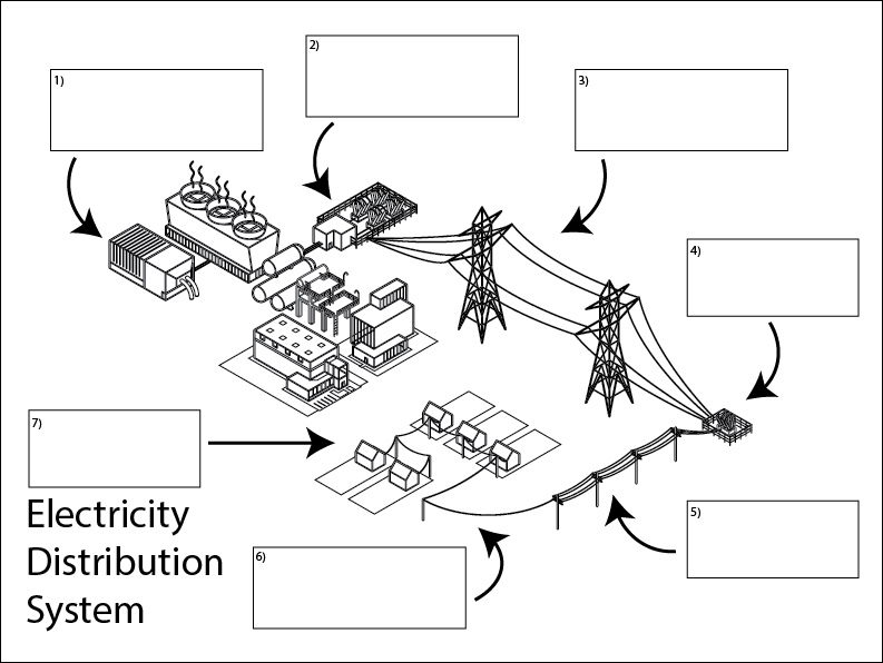 electricity distribution diagram  science skills online