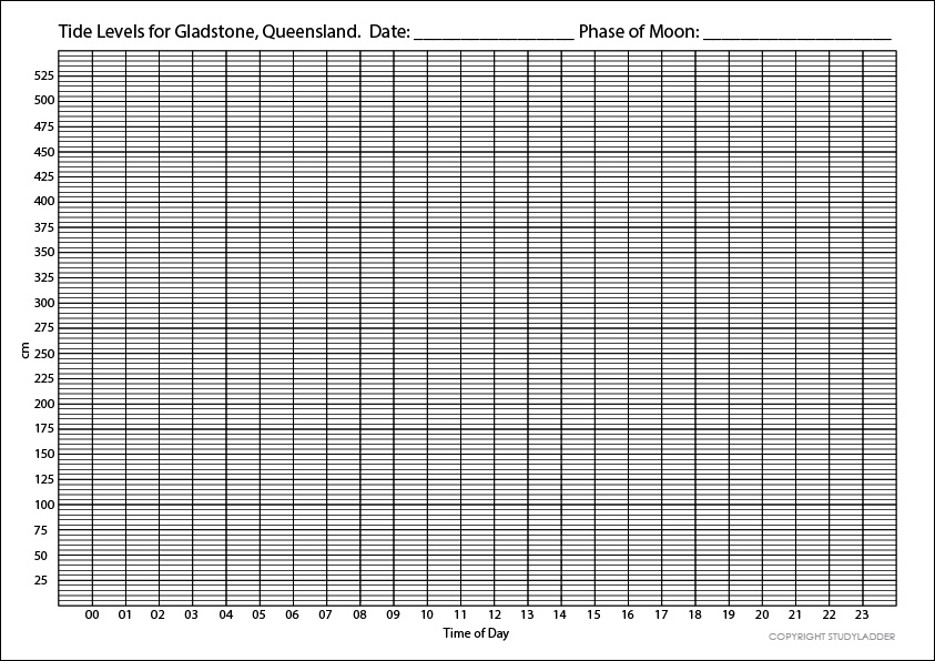 Tide Levels Graphing Worksheet Theme Based Learning skills online – Graphing Worksheet