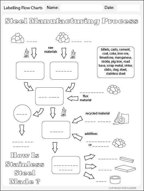 Steel Manufacture Flow Chart Theme Based Learning Skills Online