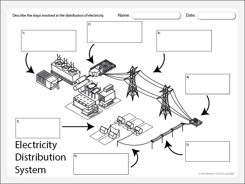 electricity distribution  theme based learning skills